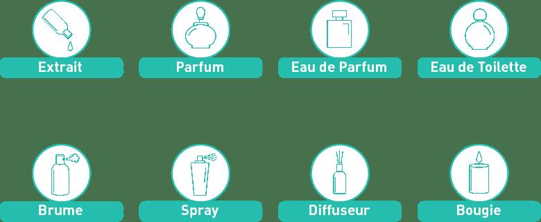 Les produits de parfumerie disponibles Laboratoire cosmétique Eurotel